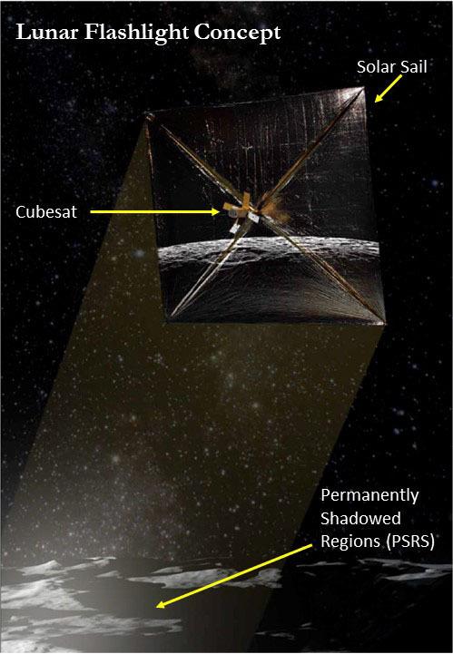 Lunar Flashlight mission