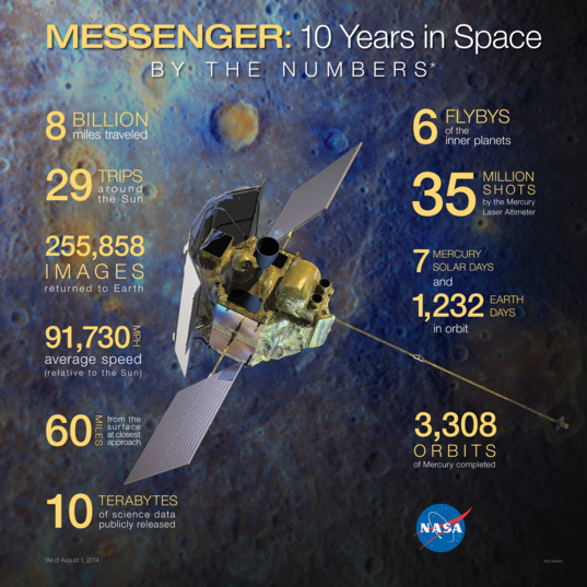 MESSENGER mission facts