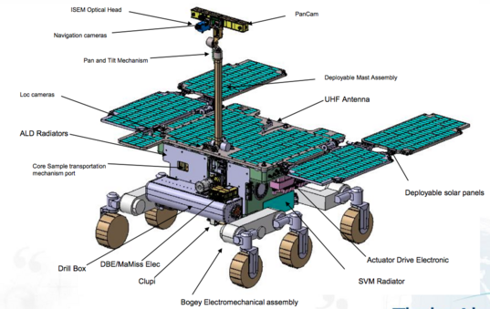 ExoMars 2020 rover science instruments