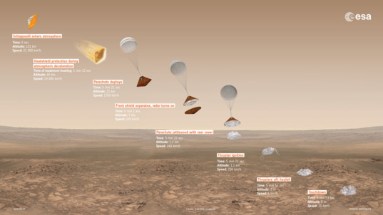 Schiaparelli landing timeline