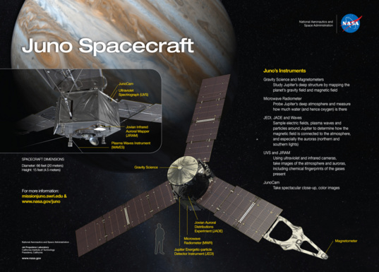 Juno and its instruments