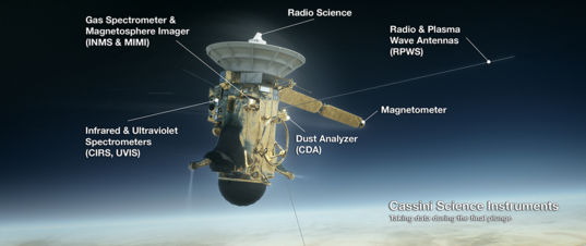Cassini's final data collection
