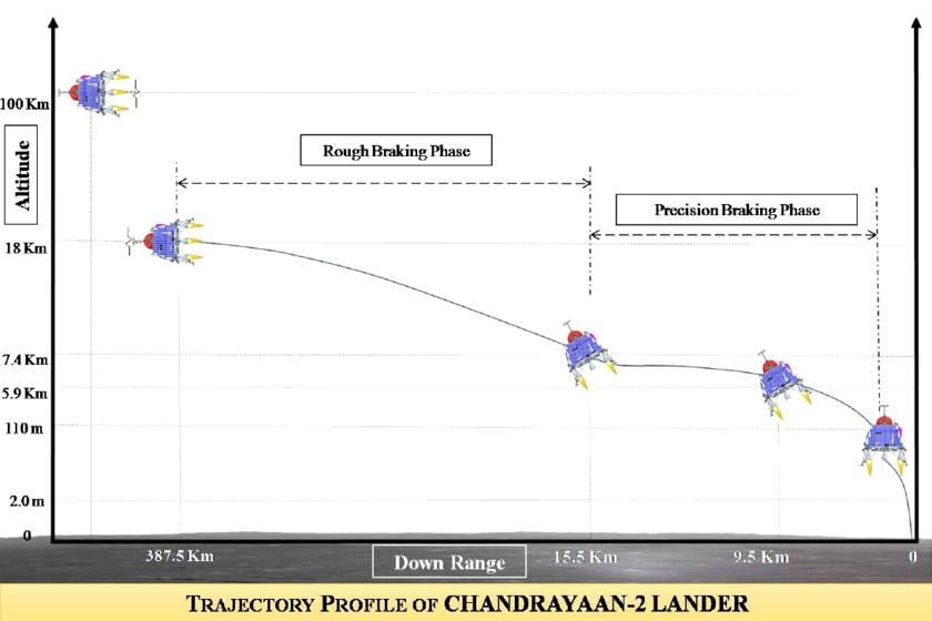 Chandrayaan-2 landing trajectory
