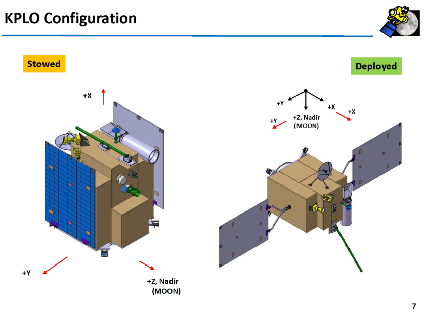 KPLO in stowed and deployed configurations