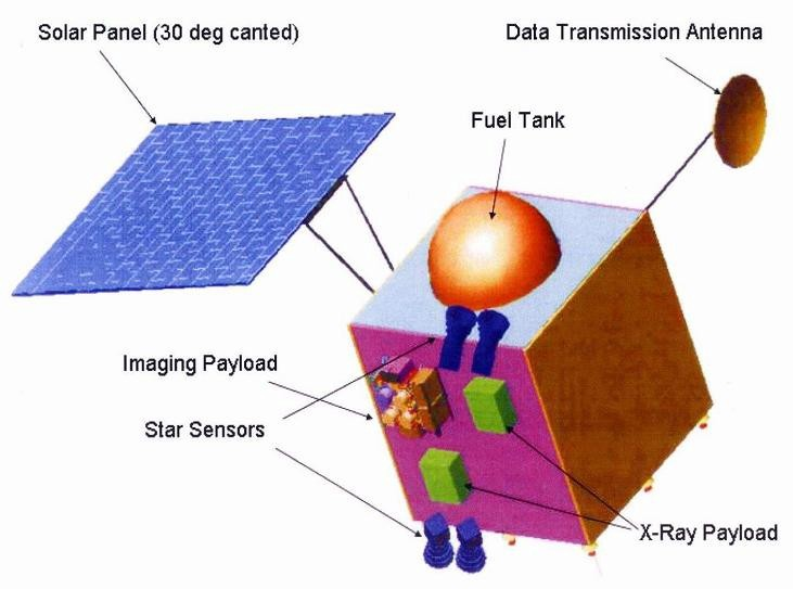 Chandrayaan-1 schematic showing the two star sensors