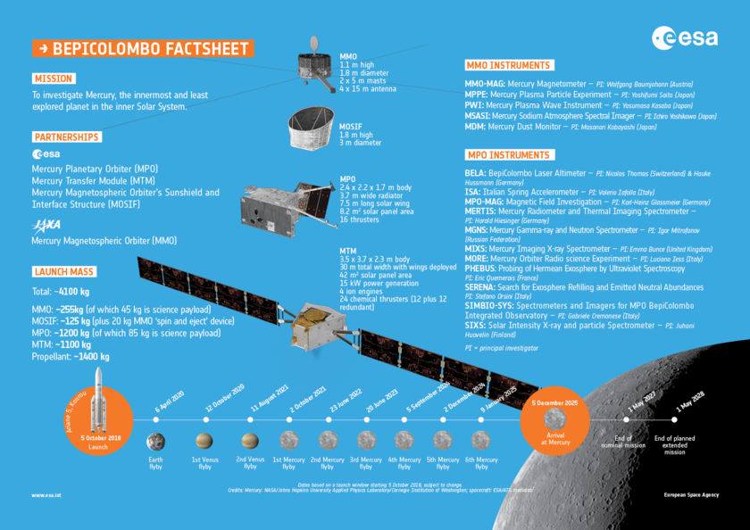 BepiColombo Fact Sheet