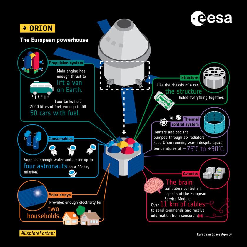 Orion European Service Module infographic