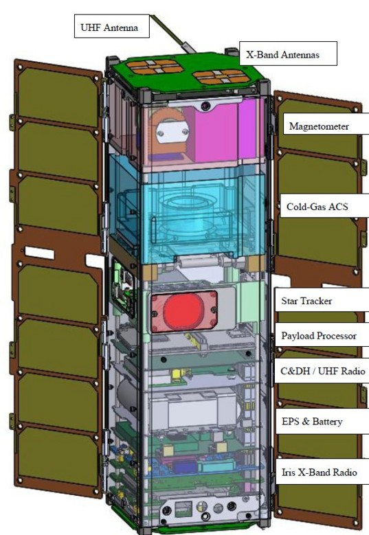 Inspire CubeSat design.  Acronyms: ACS - attitude control system; C&DH - command and data handling; EPS - electrical power system; UHF - ultra-high frequency.