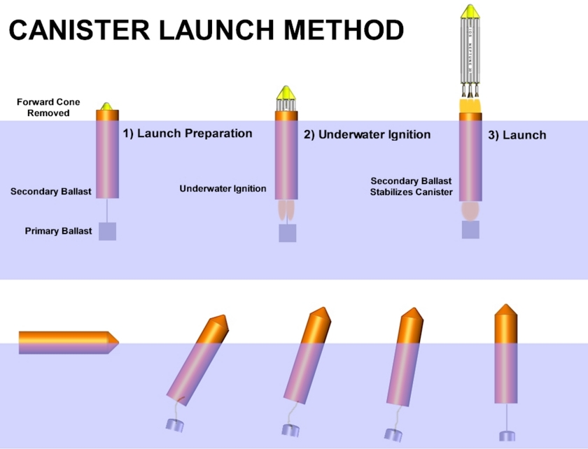 Interorbital Systems ocean launch diagram