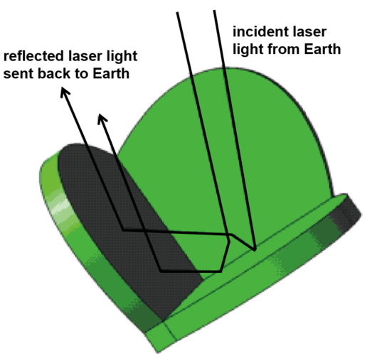 Laser corner retro-reflector