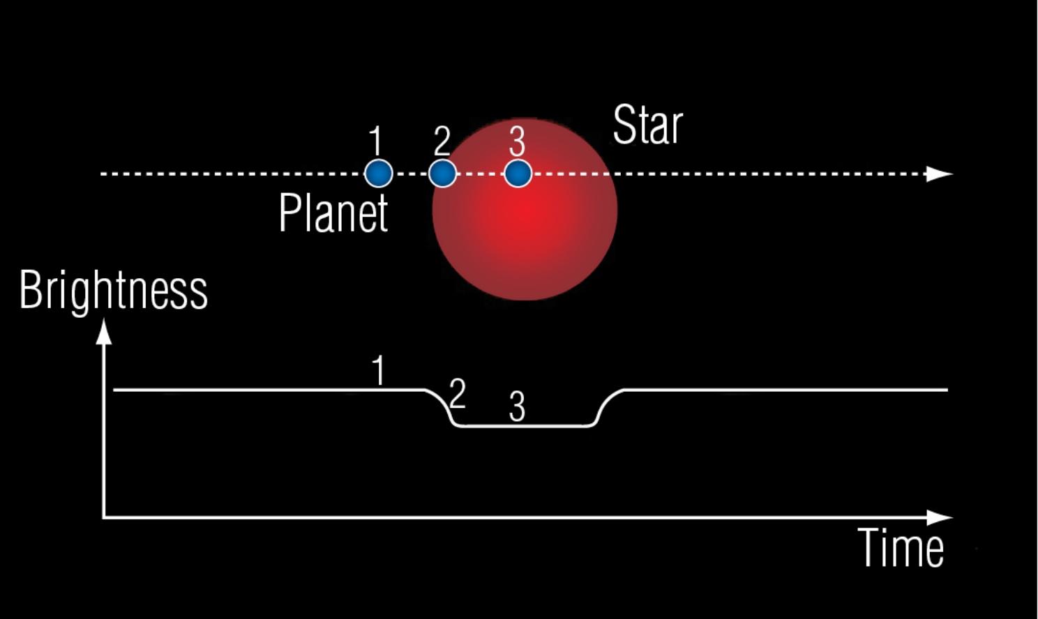 Anatomy Of A Planetary Transit The Planetary Society