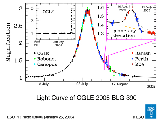 The microlensing light curve of planet OGLE–2005-BLG-390Lb