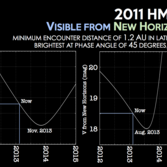 Visibility of Neptune Trojan 2011 HM102 to New Horizons
