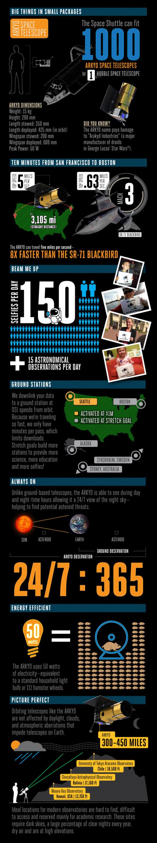 ARKYD Kickstarter infographic
