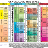 The Geologic Time Scale (2012)