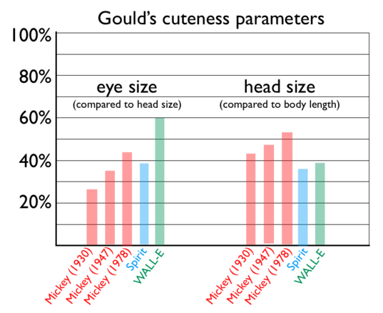 Quantifying cuteness