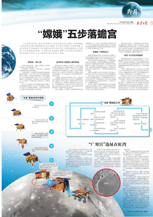 Chang'e 3 infographic