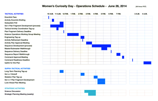 Curiosity tactical timeline, June 26, 2014