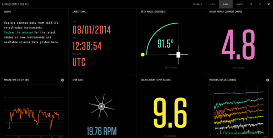 ISEE-3 data dashboard