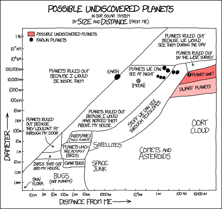 xkcd: Possible Undiscovered Planets