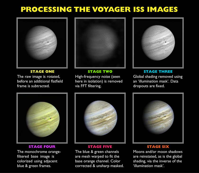 Processing the Voyager ISS images