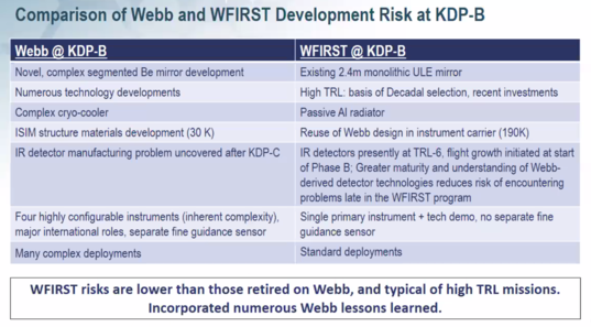 Webb vs. WFIRST risks