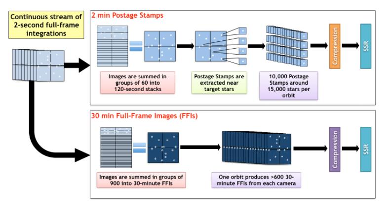 TESS imaging process