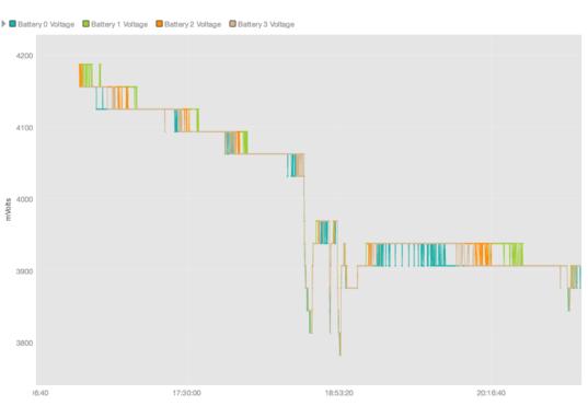 BenchSat voltage over time