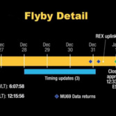 New Horizons Ultima Thule encounter timeline