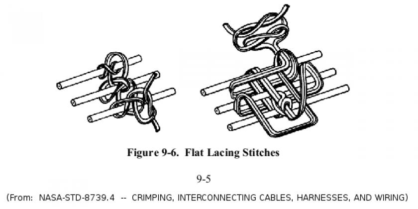 NASA specification for cable lacing (2)
