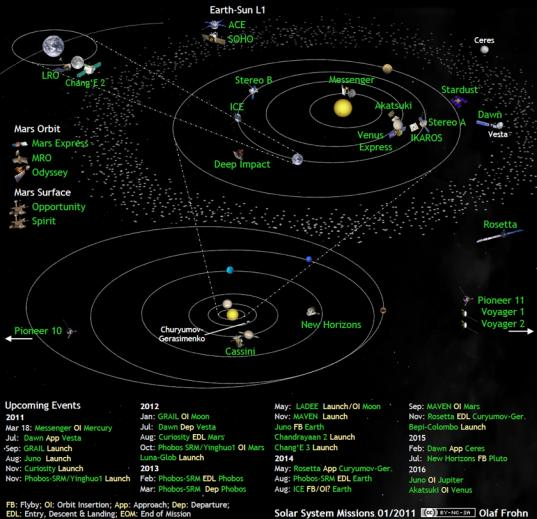Solar system exploration missions in March 2011