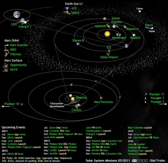 Solar system exploration missions in May 2011
