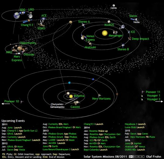 Solar system exploration missions in August 2011