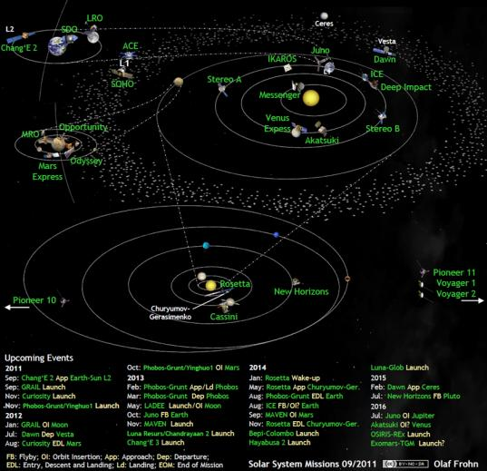 Solar system exploration missions in September 2011