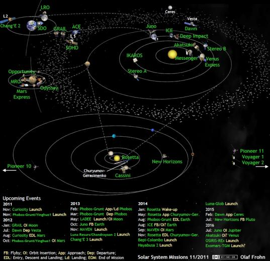 Solar system exploration missions in November 2011