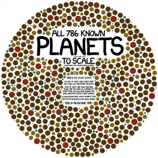 xkcd Illustrates Every Exoplanet