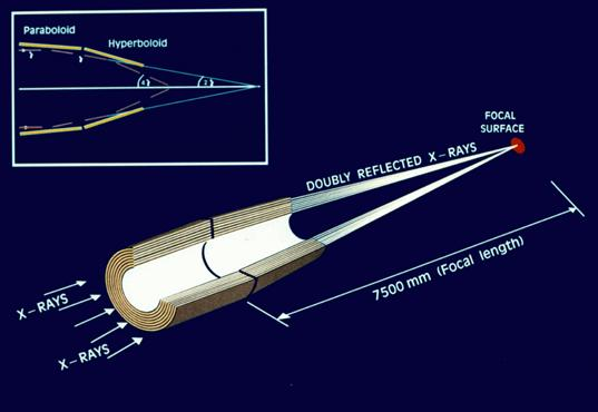 XMM-Newton: the anatomy of an X-ray telescope