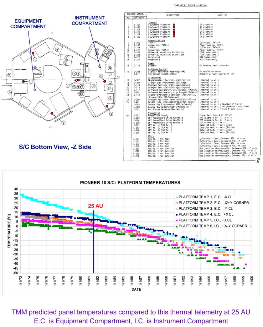 Temperature sensors within Pioneer 10