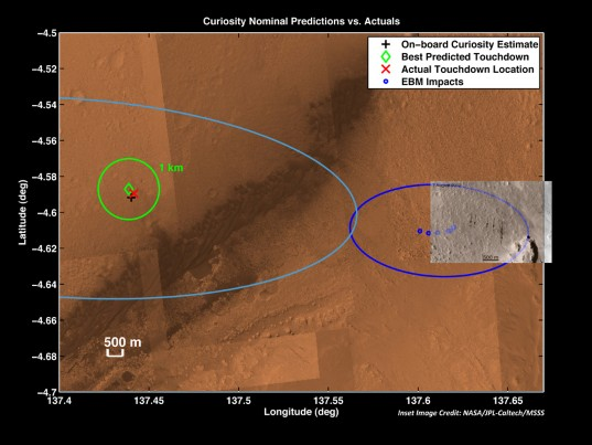 Curiosity nominal predictions vs. actuals