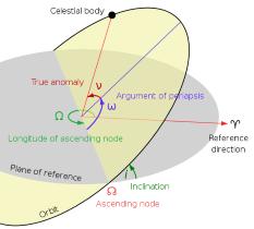 Keplerian orbital elements