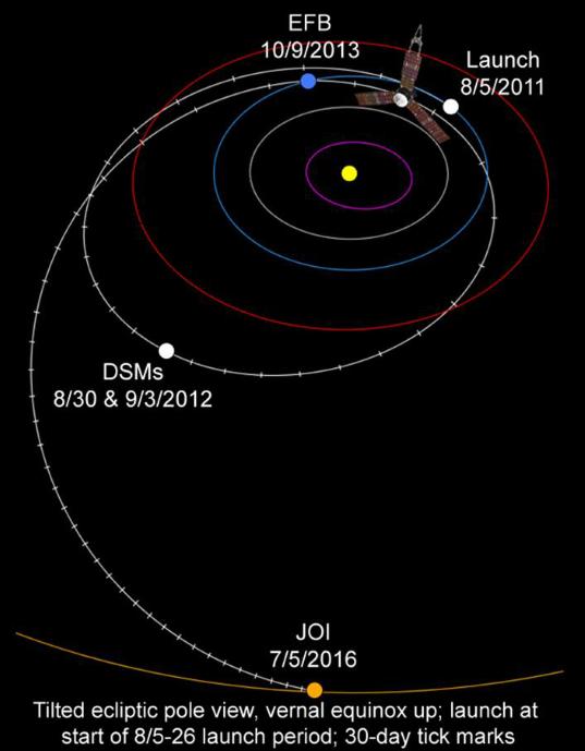 Juno's interplanetary trajectory