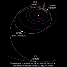 Juno's interplanetary trajectory