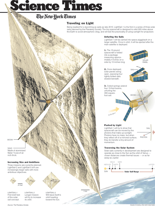 LightSail in the New York Times