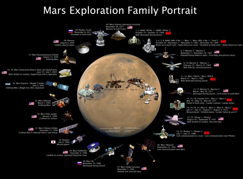 Mars Exploration Family Portrait