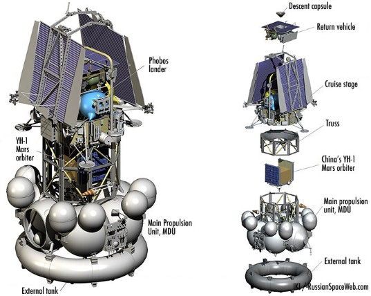 Phobos-Grunt and Yinghuo-1, cruise configuration