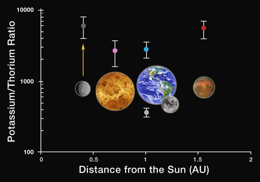 Mercury's strange potassium-thorium ratio