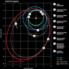 Rosetta Flugbahn (flight path)