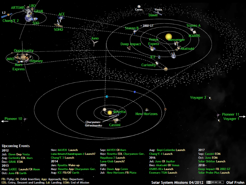 What's up in the solar system in April 2012
