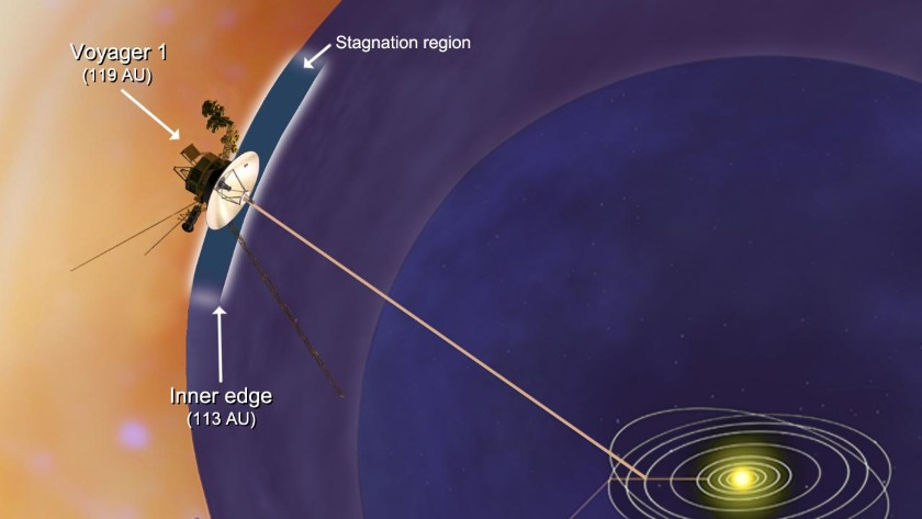 Voyager 1 at the edge of the solar system