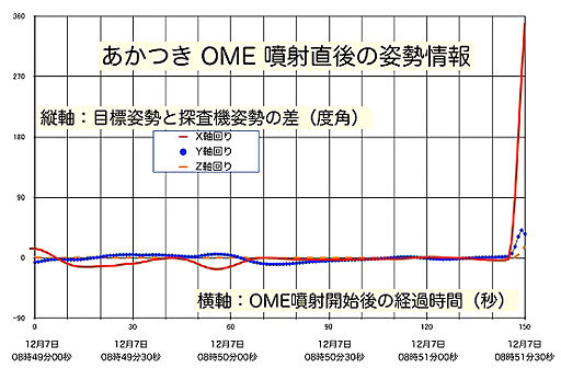 Orientation of Akatsuki's axes during orbit insertion